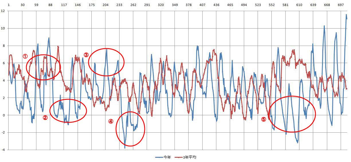 寒試しのグラフ